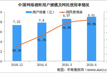 报告:网络视听市场规模4541.3亿 短视频占比最高(图)