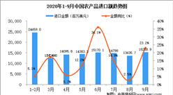 2020年9月中国农产品进口数据统计分析