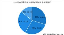 2020年中国骨科植入性医疗器械行业及细分市场发展规模及趋势预测(图)
