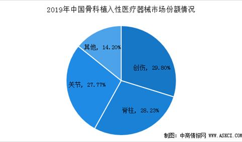2020年中国骨科植入性医疗器械行业市场规模及机遇分析(图)