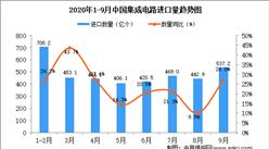 2020年9月中国集成电路进口数据统计分析