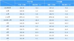2020年1-9月汽车市场产销分析:前三季度累计销量1711.6万辆(附图表)