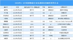 2020年1-9月我国物流行业私募股权投融资分析:共发生36起(附融资事件汇总)