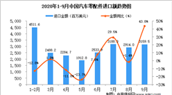 2020年9月中国汽车零配件进口数据统计分析