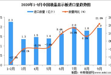 2020年9月中国液晶显示板进口数据统计分析