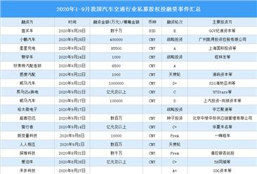 2020年1-9月我国汽车交通行业私募股权投融资分析:共发生131起(附融资事件汇总)