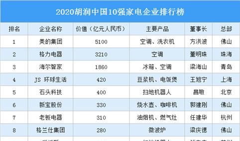 2020胡润中国10强家电企业排行榜(附榜单)