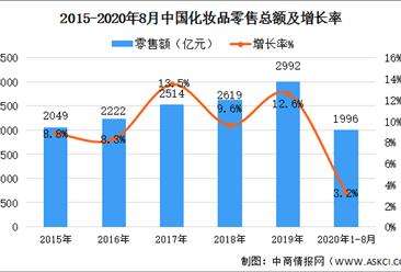2020年中国化妆品行业存在问题及发展前景预测分析