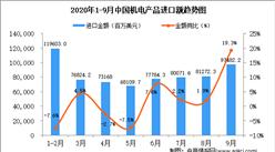 2020年9月中国机电产品进口数据统计分析