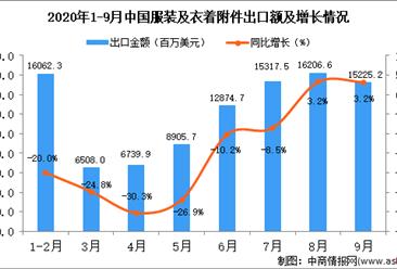2020年9月中国服装及衣着附件出口数据统计分析