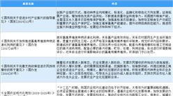 2020年中国畜牧业最新政策汇总一览(图)