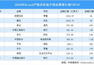 2020年BrandZ?最具價值中國品牌100強排行榜TOP10(附榜單)