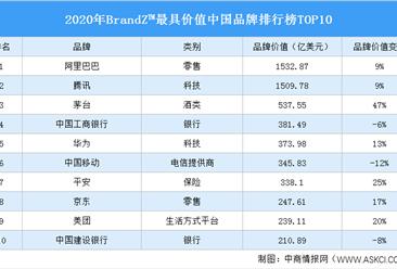 2020年BrandZ™最具价值中国品牌100强排行榜TOP10(附榜单)