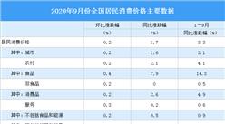 2020年9月居民消费价格CPI同比上涨1.7% 猪肉价格上涨25.5%(附图表)