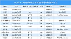 2020年1-9月我国游戏行业私募股权投融资分析:战略投资事件最多(附融资事件汇总)