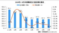 2020年9月中国钢材出口数据统计分析