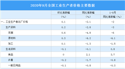 2020年9月全国PPI指数分析:同比下降2.1% 环比上涨0.1%(附图表)