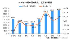 2020年9月中國玩具出口數據統計分析