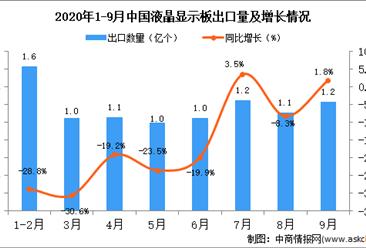 2020年9月中国液晶显示板出口数据统计分析