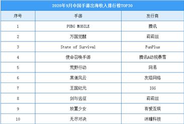 2020年9月中国手游出海收入排行榜(TOP30)