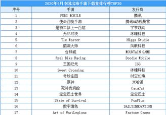 2020年9月中国出海手游下载量排行榜(TOP30)