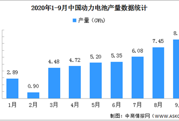 2020年1-9月动力电池产量分析:前三季度累计产量45.7GWh(图)