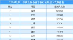 2020年第一季度全国各省市旅行社组织人数排行榜(附榜单)