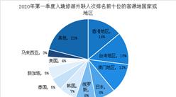 2020年第一季度全国旅行社市场调查数据统计(图)