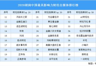 2020胡润中国最具影响力财经自媒体排行榜(附榜单)