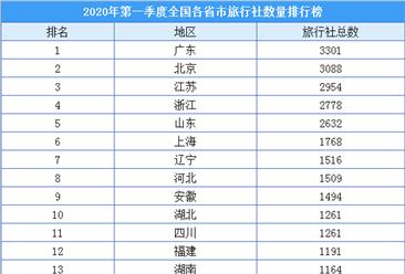2020年一季度全国各省市旅行社数量排名:广东/北京/江苏位列前三(附榜单)