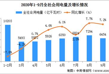 2020年9月全社会用电量6454亿千瓦时 同比增长7.2%
