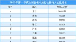 2020年第一季度全国各省市旅行社接待人数排行榜(附榜单)