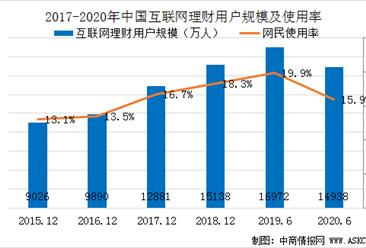2020年上半年中国互联网理财用户规模达1.5亿  网民使用率15.9%