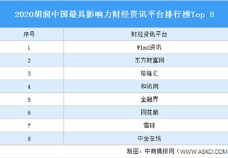 2020胡润中国最具影响力财经资讯平台排行榜Top 8