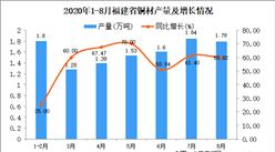 2020年8月福建省铜材产量数据统计分析