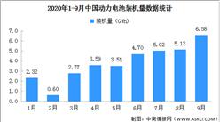 2020年9月动力电池装机量分析:装车量6.6GWh 同比增长66.4%(图)