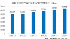 2020上半年網絡音樂市場用戶分析:手機音樂用戶規模達6.36億(圖)