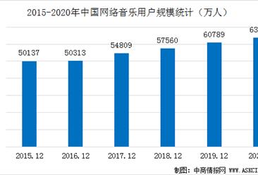 2020上半年网络音乐市场用户分析:手机音乐用户规模达6.36亿(图)