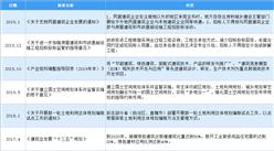 2020年中國工程設計行業最新政策匯總一覽(圖)