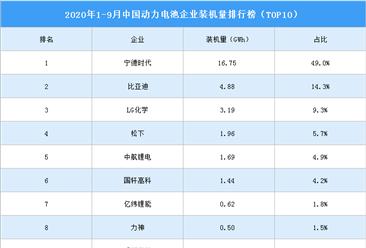 2020年前三季度动力电池企业装机量排名:宁德时代稳居第一(图)