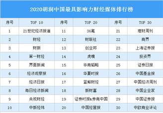 2020胡润中国最具影响力财经媒体排行榜(附完整榜单)