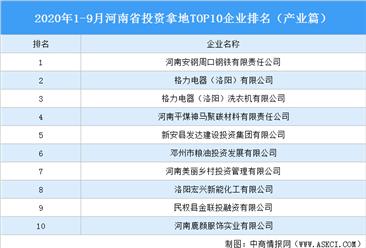 产业地产投资情报:2020年1-9月河南省投资拿地TOP10企业排名(产业篇)