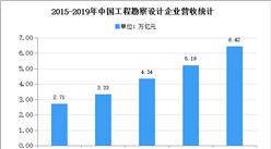 2020年中國工程勘察設計市場現狀及發展趨勢預測分析