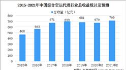 2021年中国综合空运代理行业市场规模及发展前景预测分析