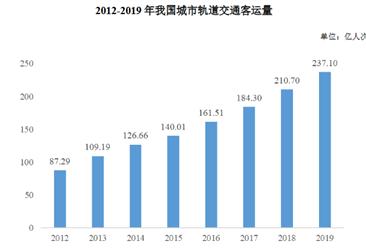 2020年中国城市轨道交通工程咨询行业市场现状及发展趋势分析