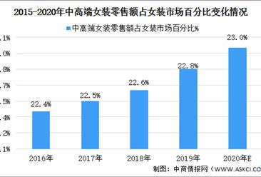2020年中国中高端女装行业市场规模及发展前景预测分析(图)