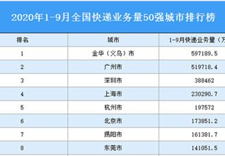 2020年1-9月全国快递业务量50强城市排行榜(附完整榜单)