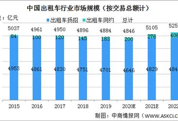 受益于数字化转型 2022年中国出租车市场规模将达5252亿(图)