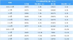 2020年1-9月全国社会消费品零售情况分析:9月零售总额增长3.3%(表)