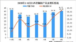 2020年8月江西省铜材产量数据统计分析